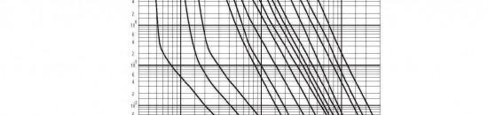 منحنی قطع فیوز